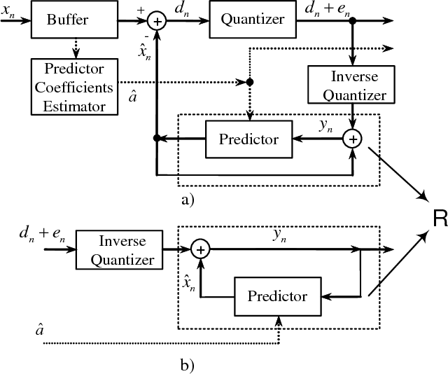 PDF] PROBABILITY OF STABILITY ESTIMATION OF DPCM SYSTEM WITH