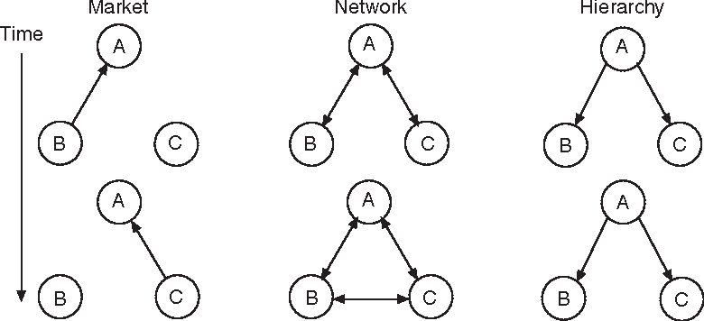 Figure 3.1 Market, network, and hierarchy relationships.