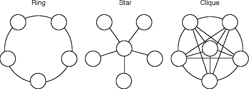 Figure 3.3 Simple network structures.