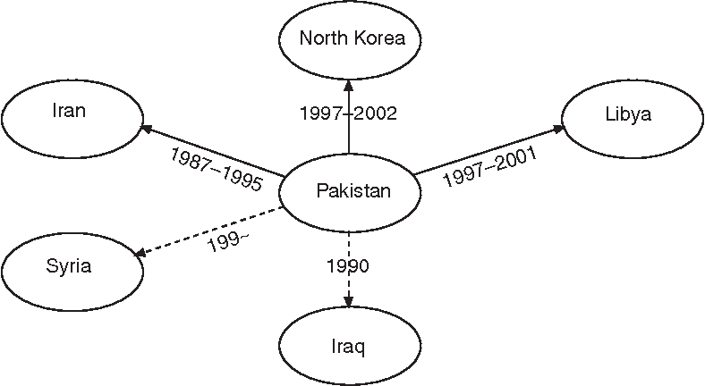 Figure 3.6 Network structure of second-tier nuclear proliferation rings.