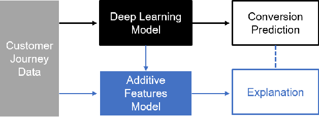 Figure 2 for Interpretable Deep Learning Model for Online Multi-touch Attribution