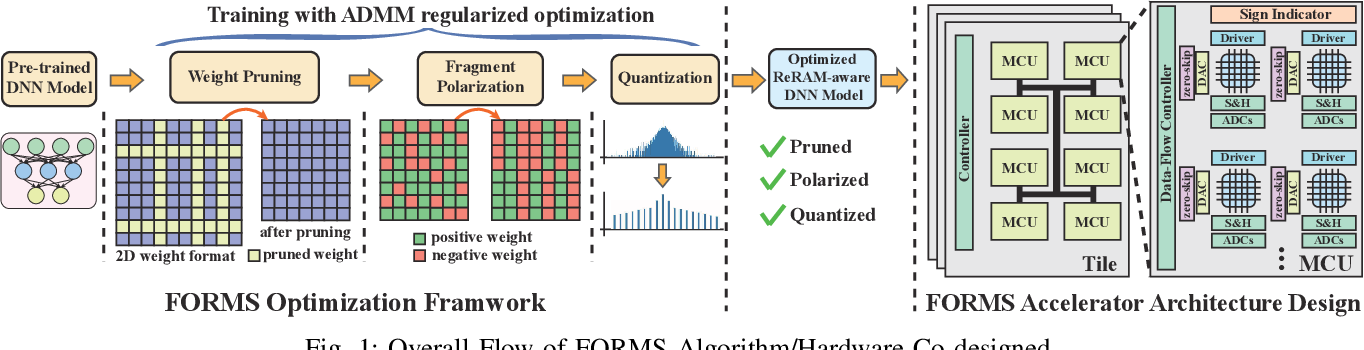 Figure 1 for FORMS: Fine-grained Polarized ReRAM-based In-situ Computation for Mixed-signal DNN Accelerator