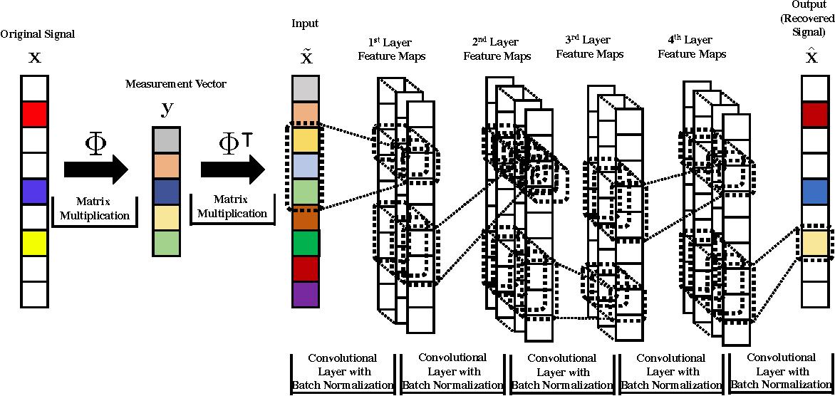 Figure 1 for DeepCodec: Adaptive Sensing and Recovery via Deep Convolutional Neural Networks