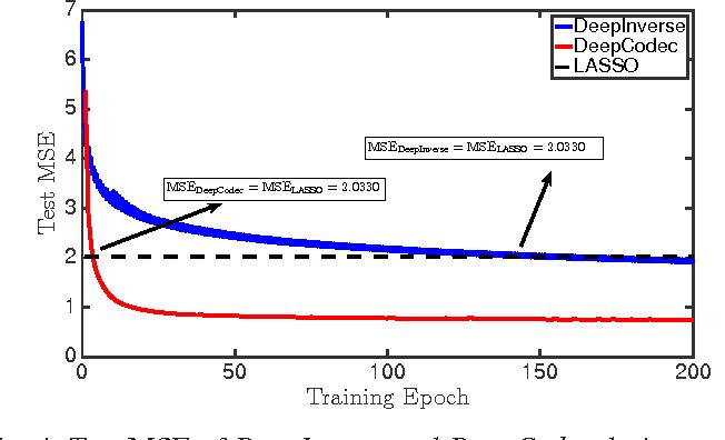Figure 4 for DeepCodec: Adaptive Sensing and Recovery via Deep Convolutional Neural Networks