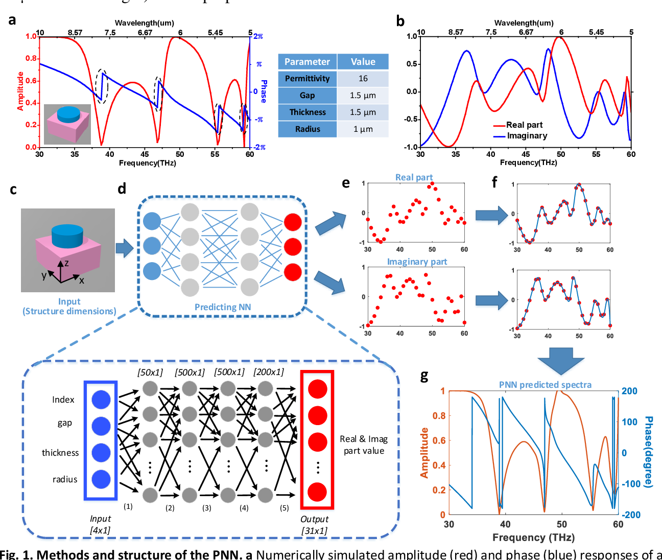 Figure 1 for A Novel Modeling Approach for All-Dielectric Metasurfaces Using Deep Neural Networks