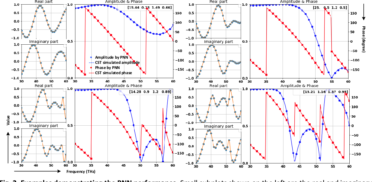 Figure 2 for A Novel Modeling Approach for All-Dielectric Metasurfaces Using Deep Neural Networks