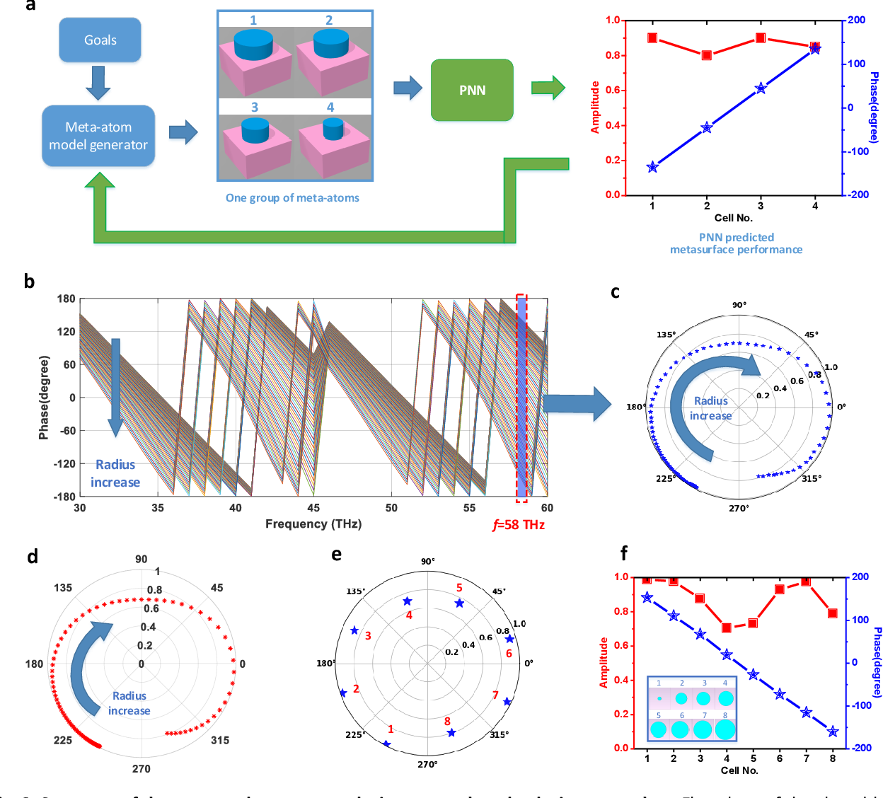 Figure 3 for A Novel Modeling Approach for All-Dielectric Metasurfaces Using Deep Neural Networks