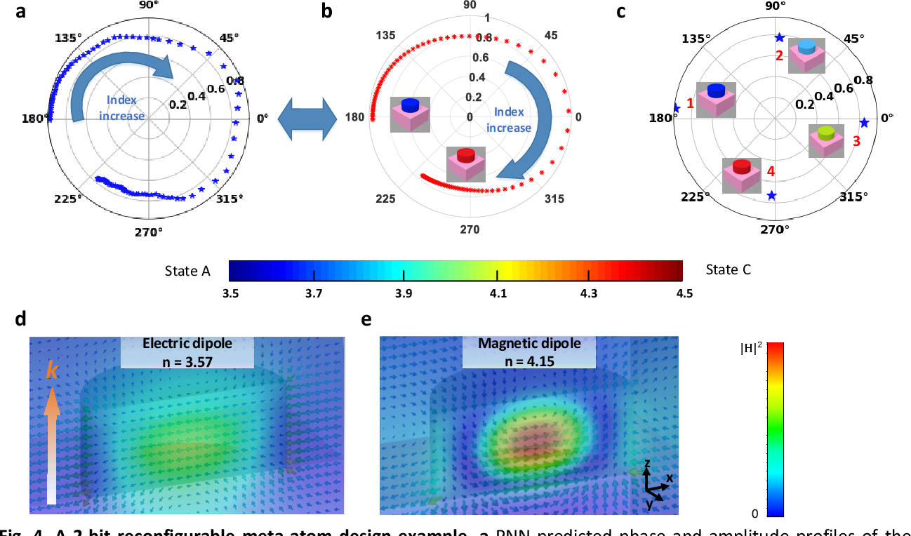 Figure 4 for A Novel Modeling Approach for All-Dielectric Metasurfaces Using Deep Neural Networks