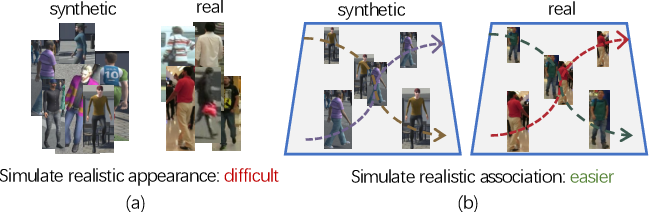 Figure 1 for Synthetic Data Are as Good as the Real for Association Knowledge Learning in Multi-object Tracking