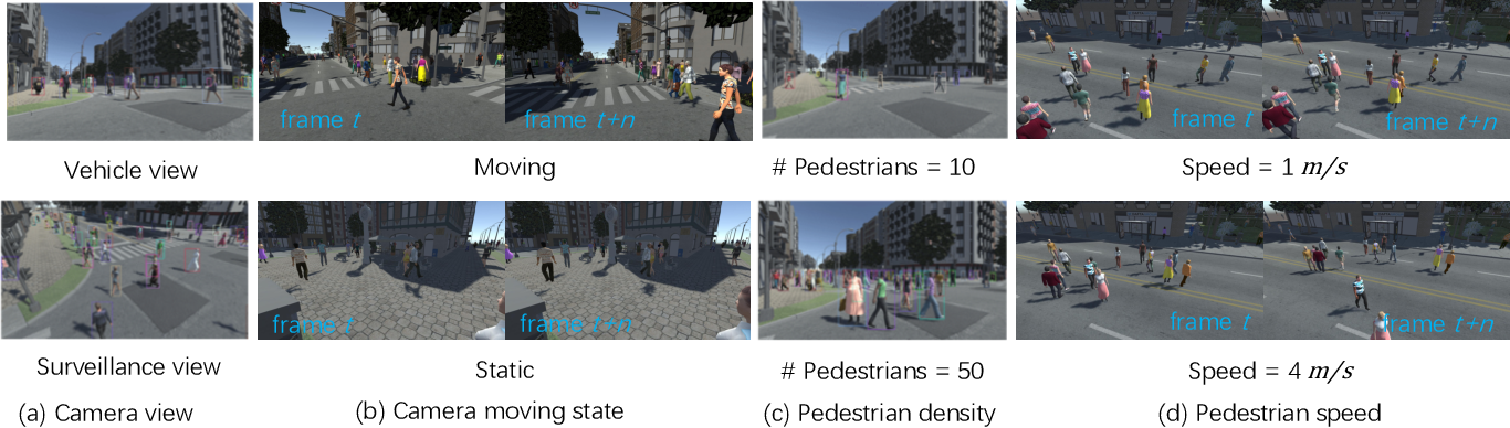 Figure 3 for Synthetic Data Are as Good as the Real for Association Knowledge Learning in Multi-object Tracking