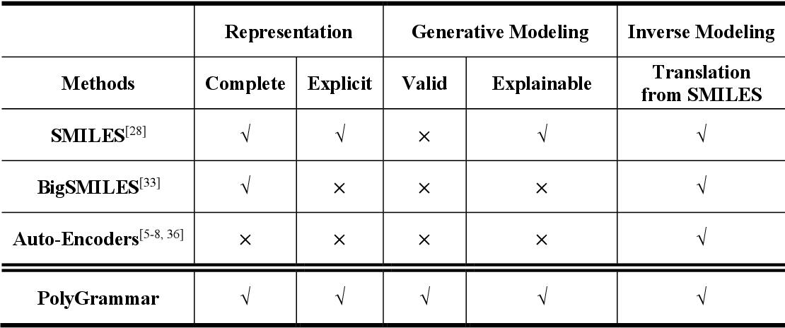 Figure 1 for Polygrammar: Grammar for Digital Polymer Representation and Generation