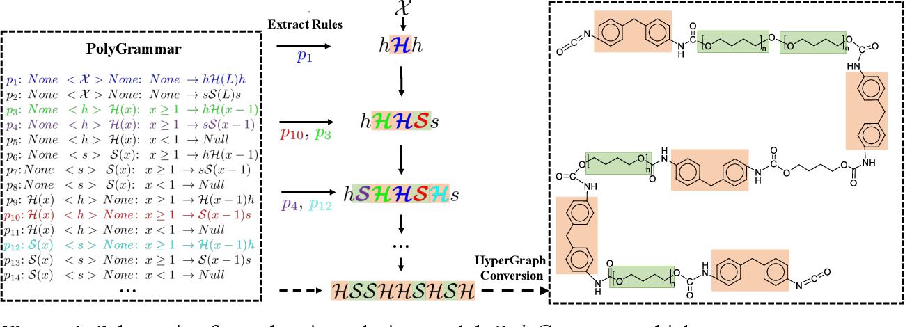 Figure 2 for Polygrammar: Grammar for Digital Polymer Representation and Generation