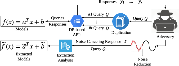 Figure 1 for Monitoring-based Differential Privacy Mechanism Against Query-Flooding Parameter Duplication Attack