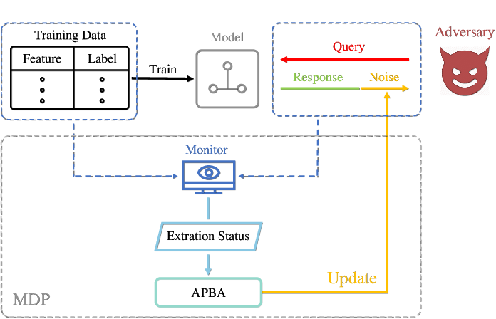 Figure 3 for Monitoring-based Differential Privacy Mechanism Against Query-Flooding Parameter Duplication Attack