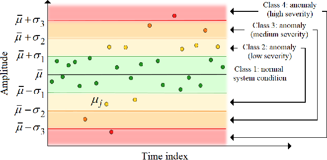 Figure 2 for Real-Time Anomaly Detection in Data Centers for Log-based Predictive Maintenance using an Evolving Fuzzy-Rule-Based Approach