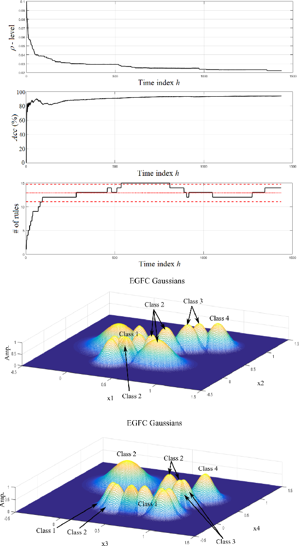Figure 3 for Real-Time Anomaly Detection in Data Centers for Log-based Predictive Maintenance using an Evolving Fuzzy-Rule-Based Approach