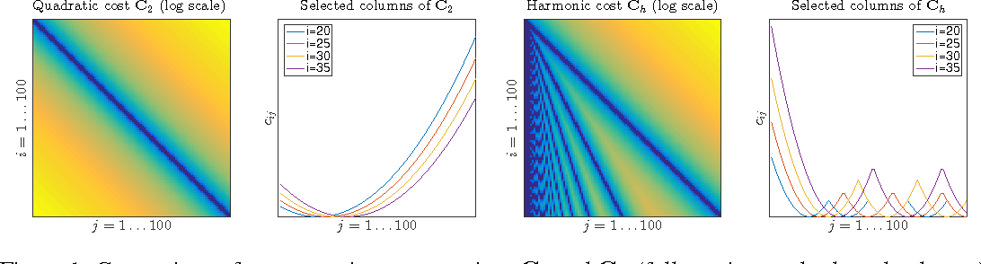 Figure 1 for Optimal spectral transportation with application to music transcription