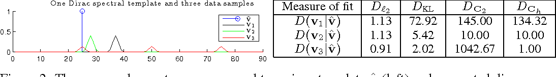 Figure 3 for Optimal spectral transportation with application to music transcription