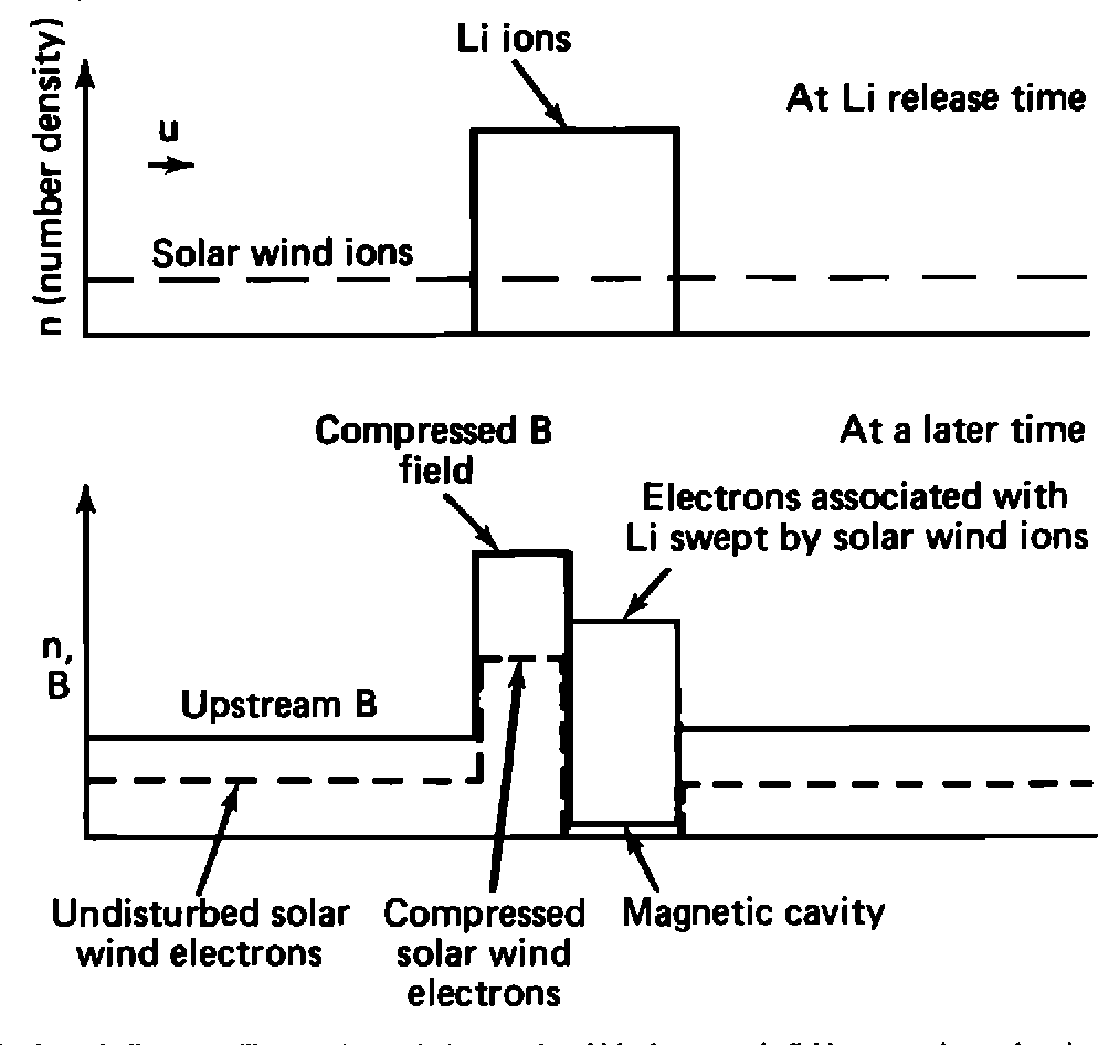 Figure 3 From Early Time Interaction Of Lithium Ions With The Solar Wind Diagram A Schematic To Illustrate Physical Process By Which Magnetic