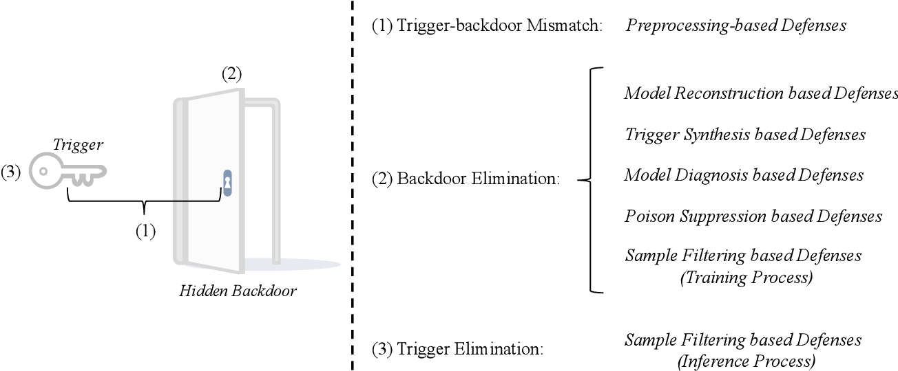 Figure 2 for Backdoor Learning: A Survey