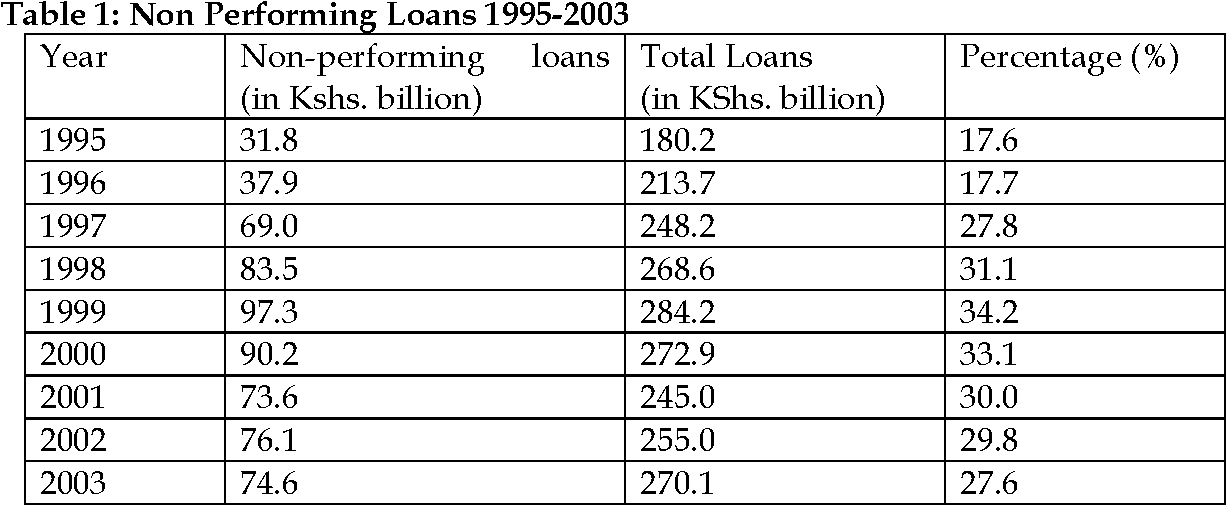 PDF] Commercial Banking Crises in Kenya: Causes and Remedies