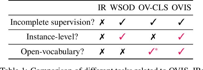 Figure 1 for OVIS: Open-Vocabulary Visual Instance Search via Visual-Semantic Aligned Representation Learning