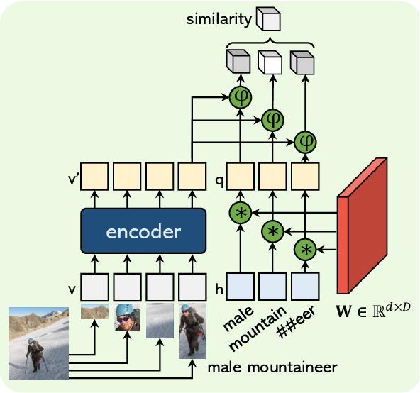 Figure 2 for OVIS: Open-Vocabulary Visual Instance Search via Visual-Semantic Aligned Representation Learning
