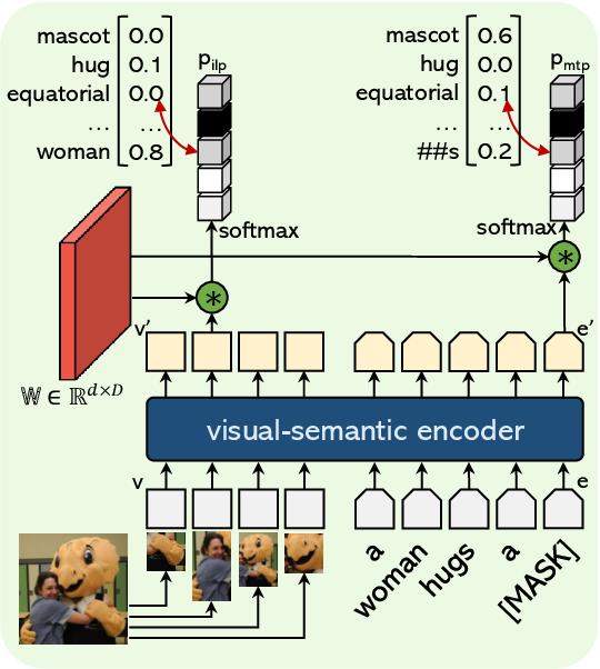 Figure 4 for OVIS: Open-Vocabulary Visual Instance Search via Visual-Semantic Aligned Representation Learning
