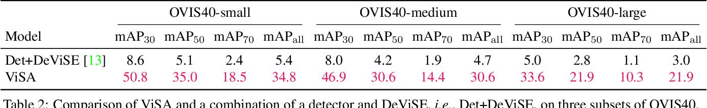 Figure 3 for OVIS: Open-Vocabulary Visual Instance Search via Visual-Semantic Aligned Representation Learning