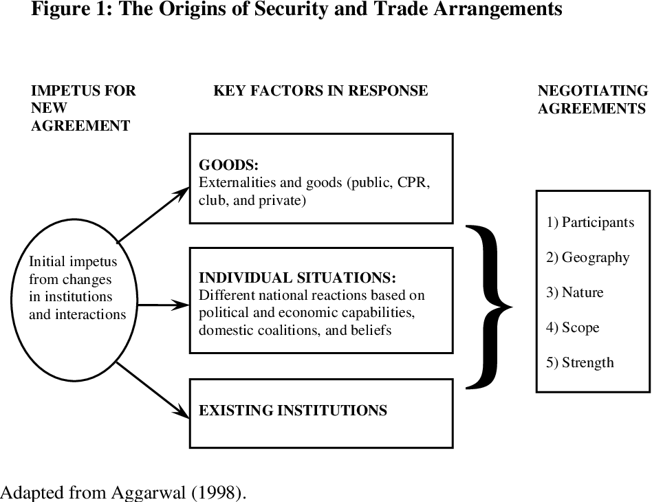 Figure 1 from Asia's New Institutional Architecture: Managing Trade