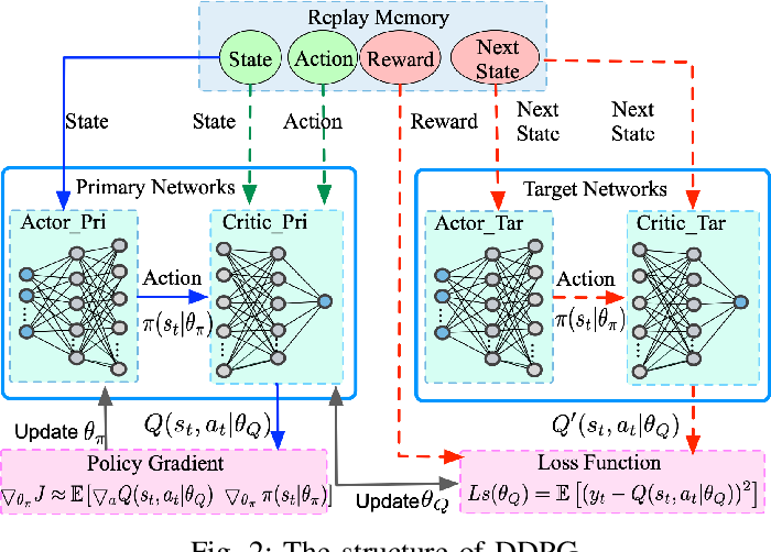 Figure 2 for Edge Intelligence for Energy-efficient Computation Offloading and Resource Allocation in 5G Beyond