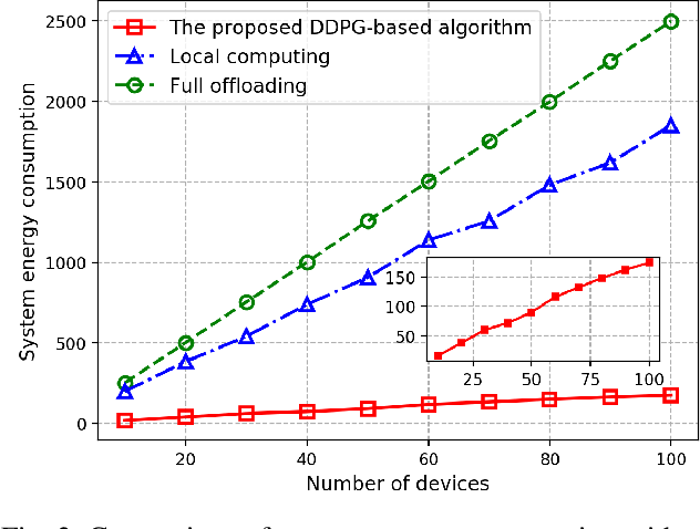 Figure 3 for Edge Intelligence for Energy-efficient Computation Offloading and Resource Allocation in 5G Beyond