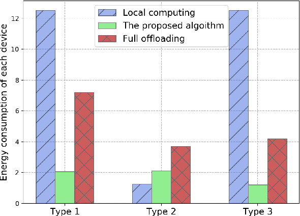 Figure 4 for Edge Intelligence for Energy-efficient Computation Offloading and Resource Allocation in 5G Beyond