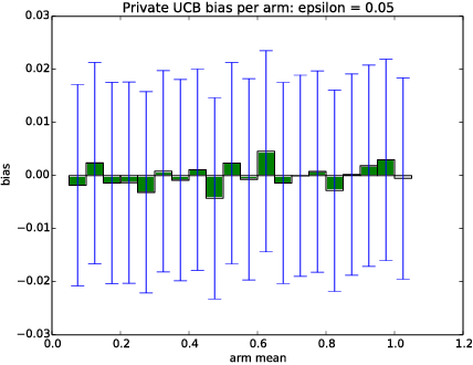 Figure 1 for Mitigating Bias in Adaptive Data Gathering via Differential Privacy