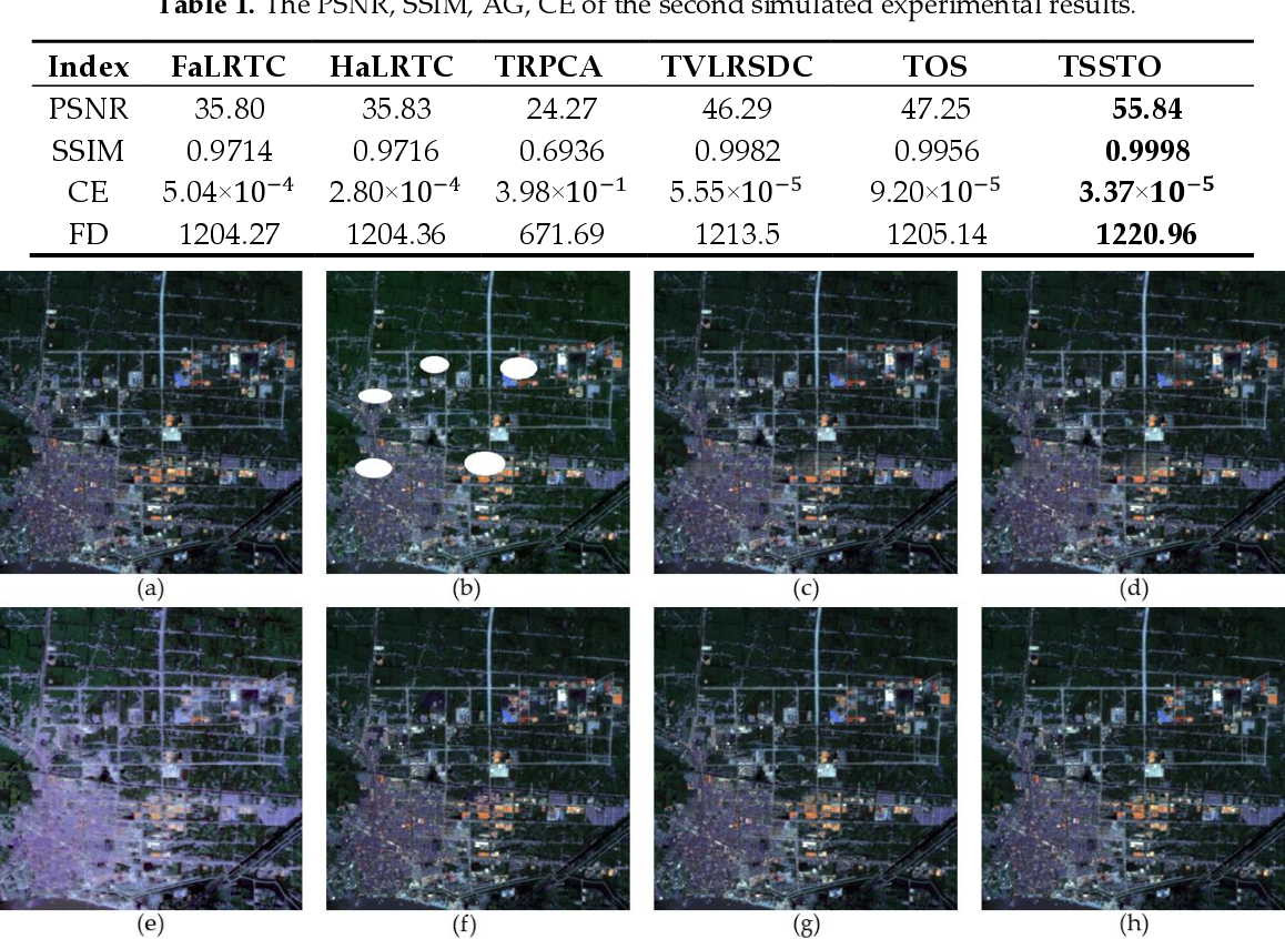 Figure 2 for Thick Cloud Removal of Remote Sensing Images Using Temporal Smoothness and Sparsity-Regularized Tensor Optimization