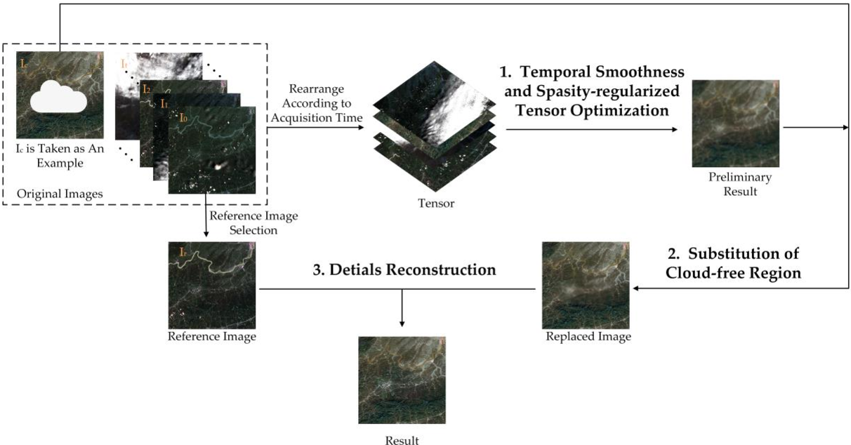 Figure 1 for Thick Cloud Removal of Remote Sensing Images Using Temporal Smoothness and Sparsity-Regularized Tensor Optimization