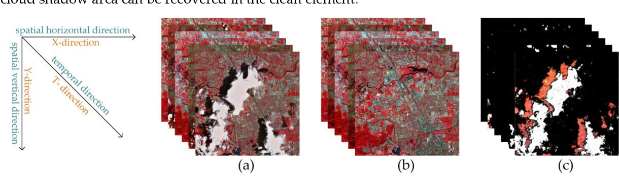 Figure 3 for Thick Cloud Removal of Remote Sensing Images Using Temporal Smoothness and Sparsity-Regularized Tensor Optimization