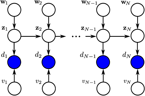 Figure 1 for Estimating parameters of nonlinear systems using the elitist particle filter based on evolutionary strategies