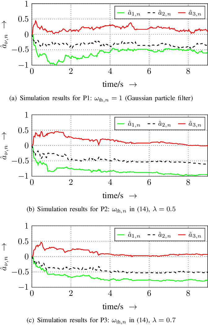 Figure 3 for Estimating parameters of nonlinear systems using the elitist particle filter based on evolutionary strategies