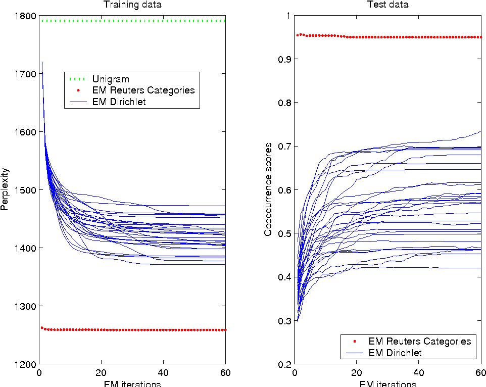 Figure 3 for Inference and Evaluation of the Multinomial Mixture Model for Text Clustering