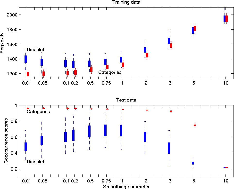 Figure 4 for Inference and Evaluation of the Multinomial Mixture Model for Text Clustering