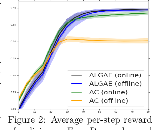 Figure 2 for AlgaeDICE: Policy Gradient from Arbitrary Experience