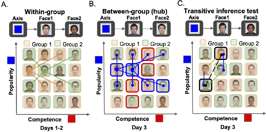 Figure 1 for Complementary Structure-Learning Neural Networks for Relational Reasoning