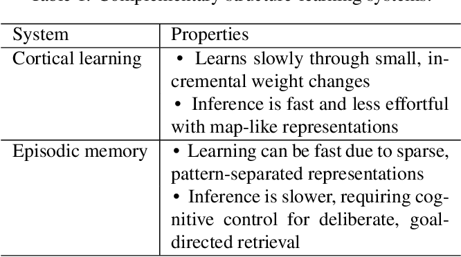 Figure 2 for Complementary Structure-Learning Neural Networks for Relational Reasoning