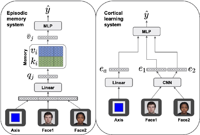 Figure 3 for Complementary Structure-Learning Neural Networks for Relational Reasoning