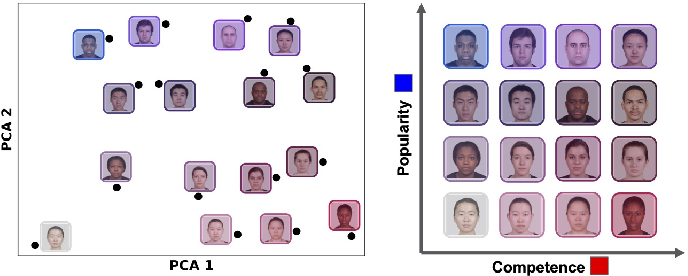 Figure 4 for Complementary Structure-Learning Neural Networks for Relational Reasoning