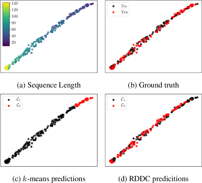 Figure 3 for Recurrent Deep Divergence-based Clustering for simultaneous feature learning and clustering of variable length time series