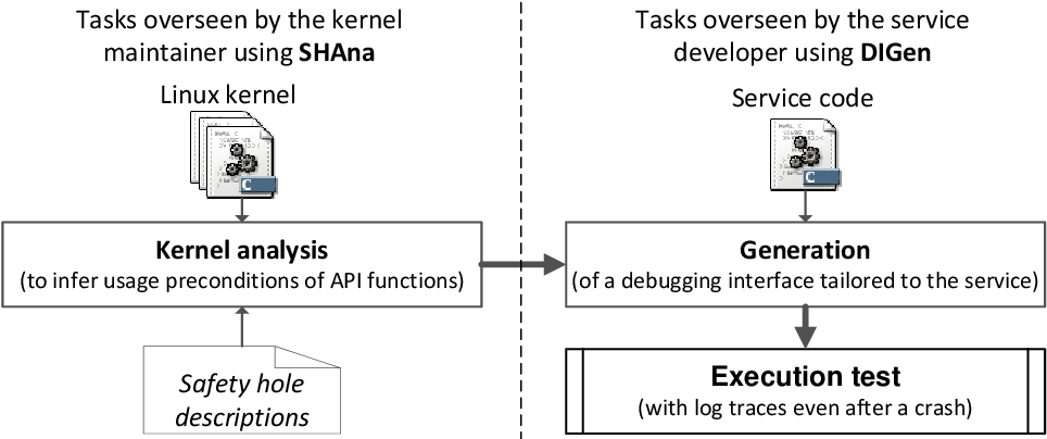 Contributions for Improving Debugging of Kernel-level