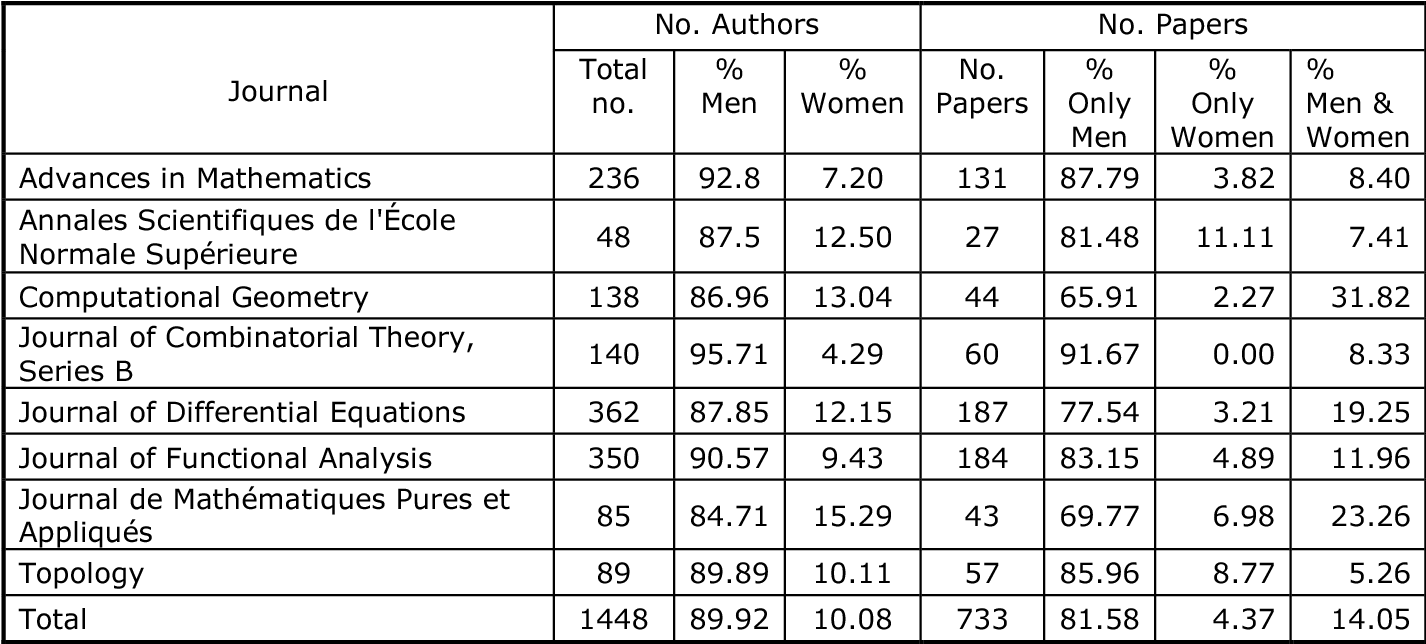 PDF] Authors and Editors in Mathematics Journals: a gender