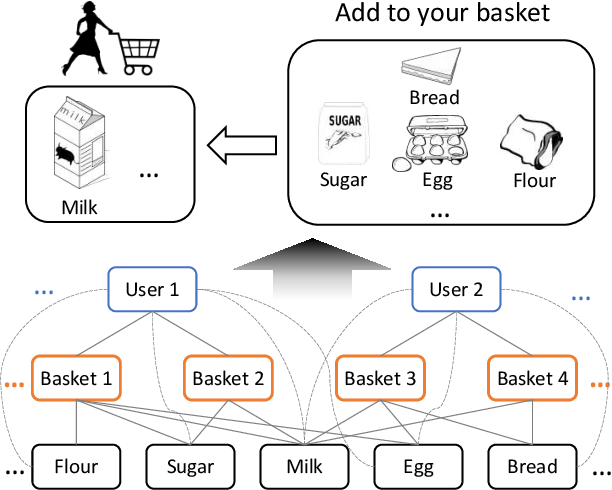 Figure 1 for BasConv: Aggregating Heterogeneous Interactions for Basket Recommendation with Graph Convolutional Neural Network